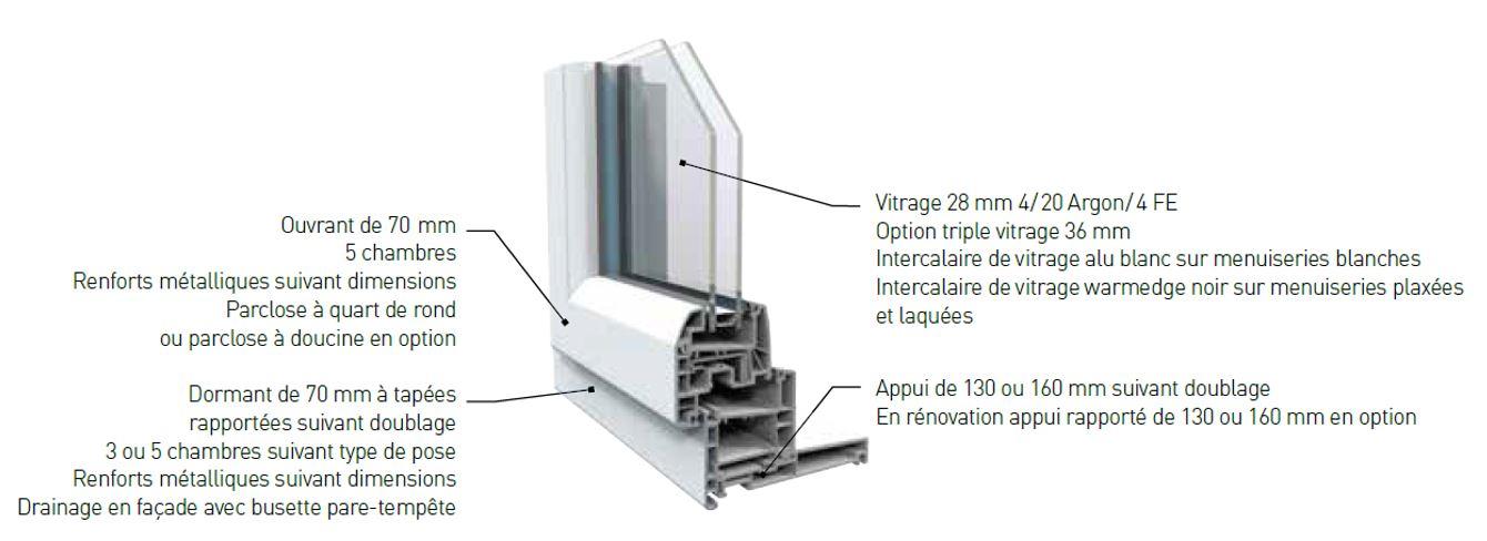 concept de fenêtre pvc SY EL
