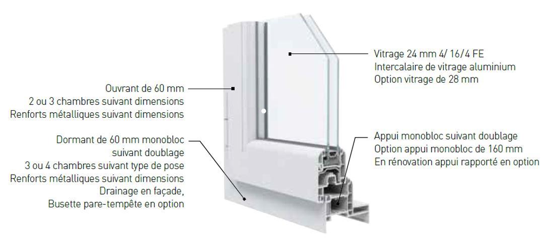 Les fen tres pvc sy up fen tre et portes sur mesure for Profil pvc fenetre